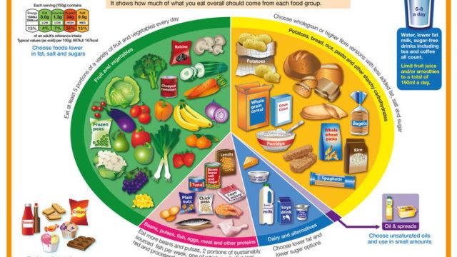 イギリスの食事ガイドライン